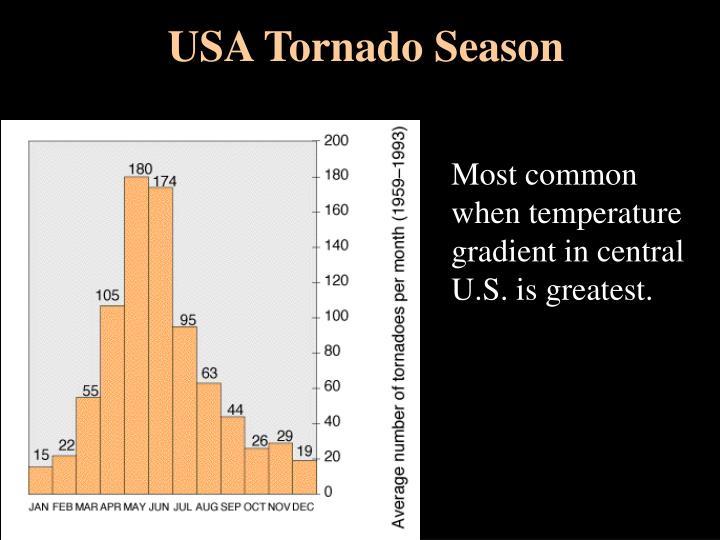 USA Tornado Season