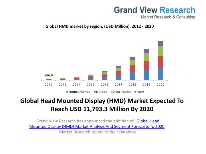 global head mounted display hmd market expected to reach usd 11 793 3 million by 2020 n.