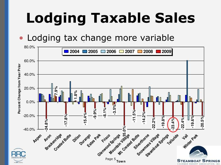 Lodging Taxable Sales