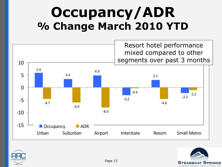 Occupancy/ADR