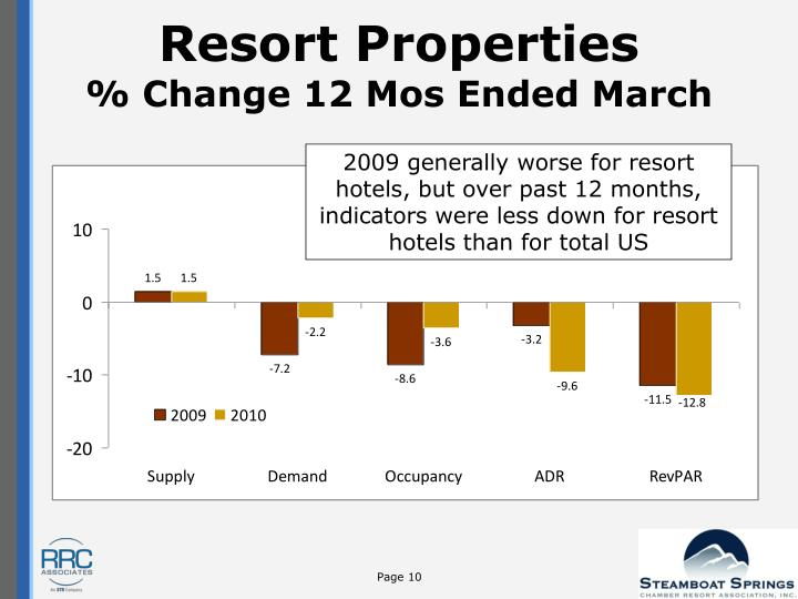 Resort Properties