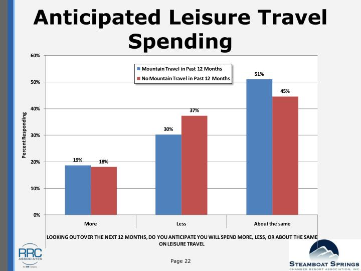 Anticipated Leisure Travel Spending