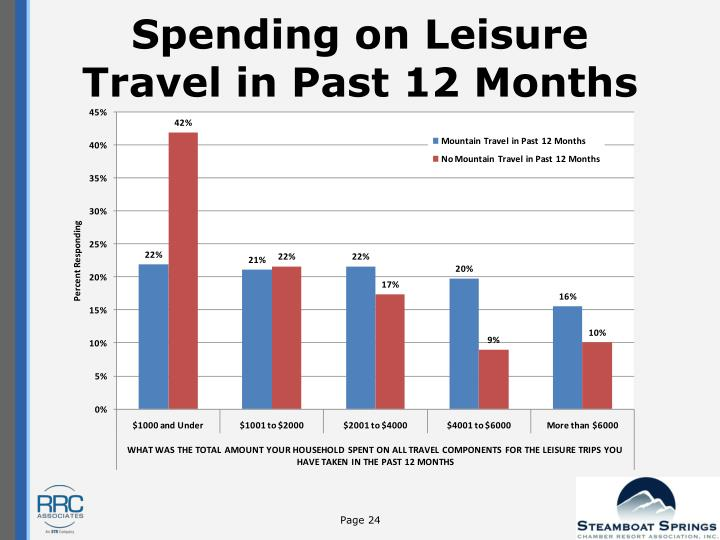 Spending on Leisure Travel in Past 12 Months