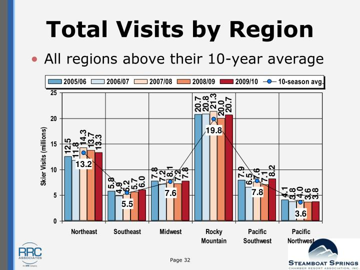 Total Visits by Region