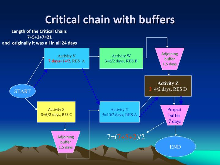 Critical chain with buffers