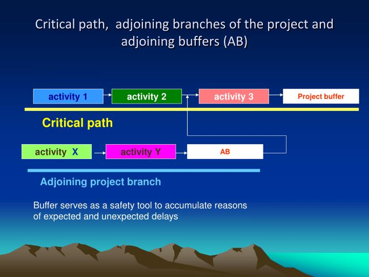 Critical path,  adjoining branches of the project and adjoining buffers