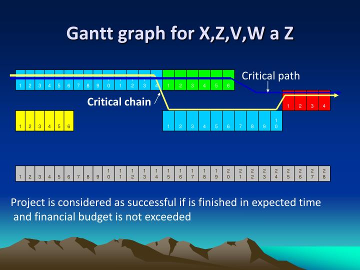 Gantt graph for X,Z,V,W a Z