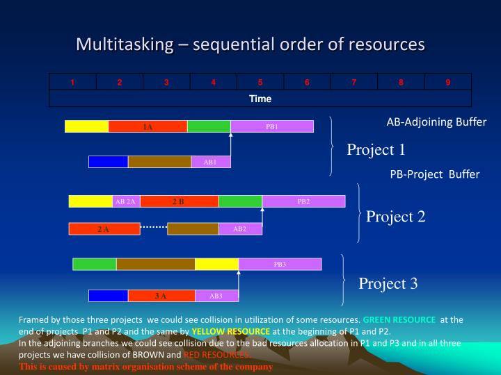 Multitasking – sequential order of resources