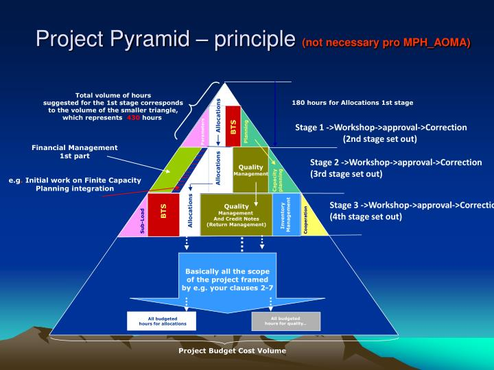 Project Pyramid – principle