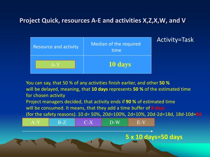 Project Quick, resources A-E and activities X,Z,X,W, and V
