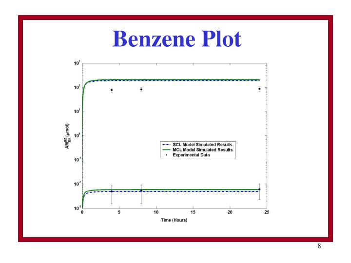 Benzene Plot