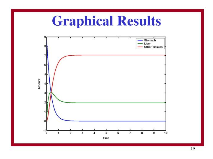 Graphical Results