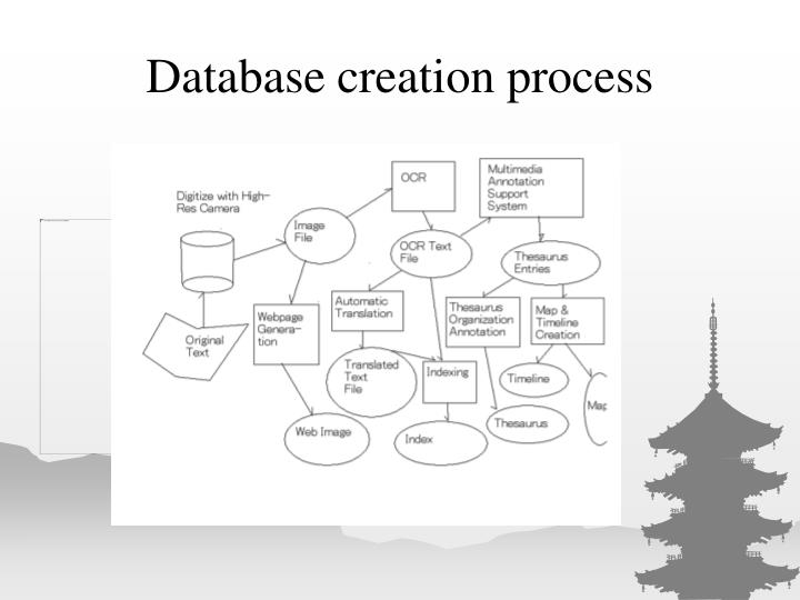 Database creation process