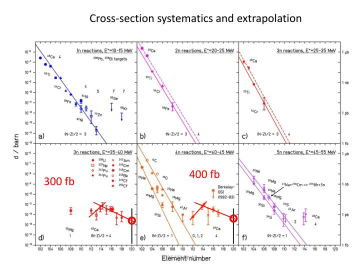 Cross-section systematics and extrapolation