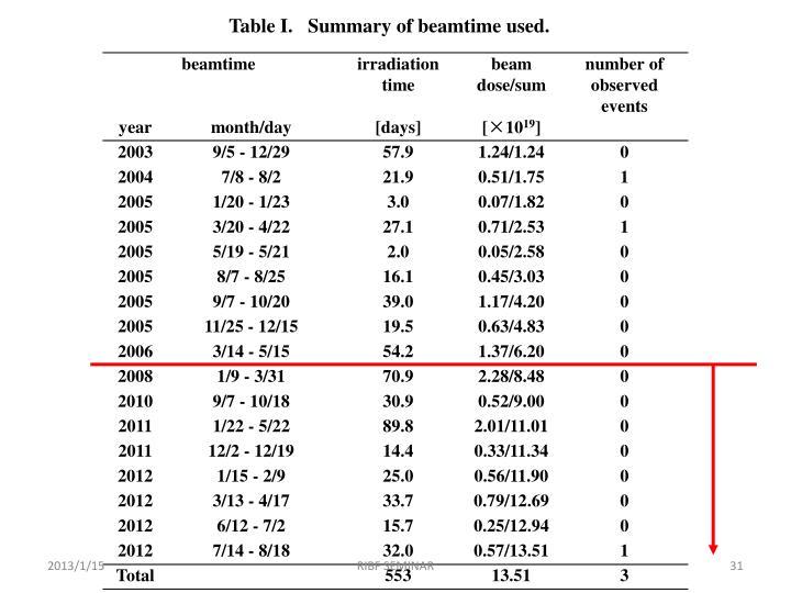 Table I.Summary of