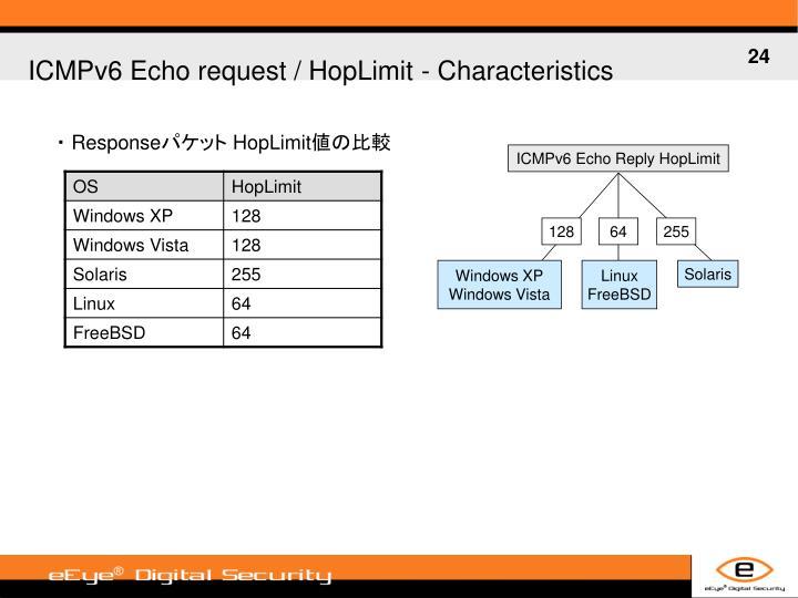 ICMPv6 Echo request / HopLimit -