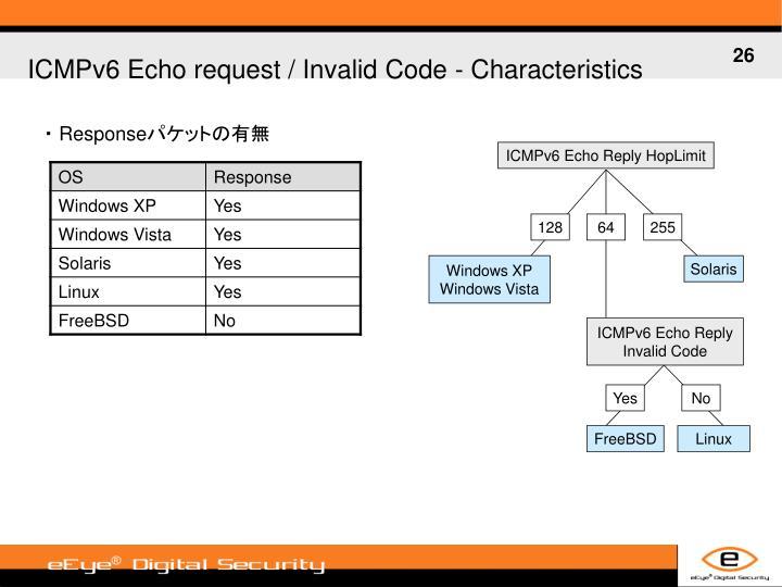 ICMPv6 Echo request / Invalid Code -