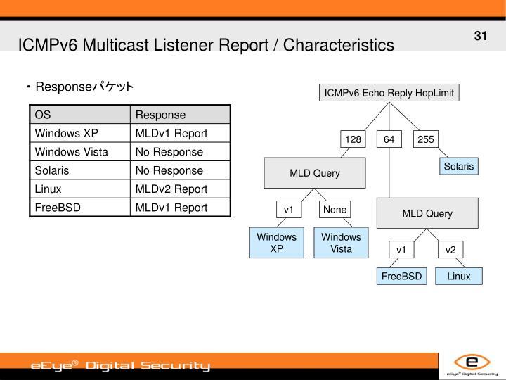 ICMPv6 Multicast Listener Report /