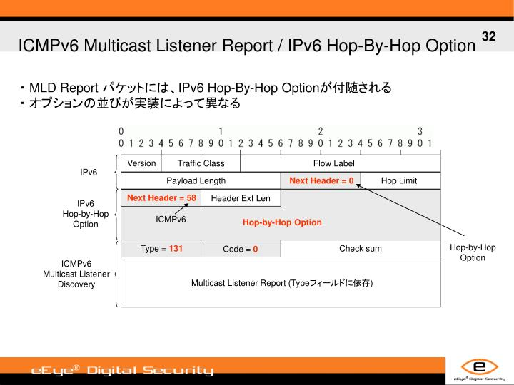 ICMPv6 Multicast Listener Report / IPv6 Hop-By-Hop Option