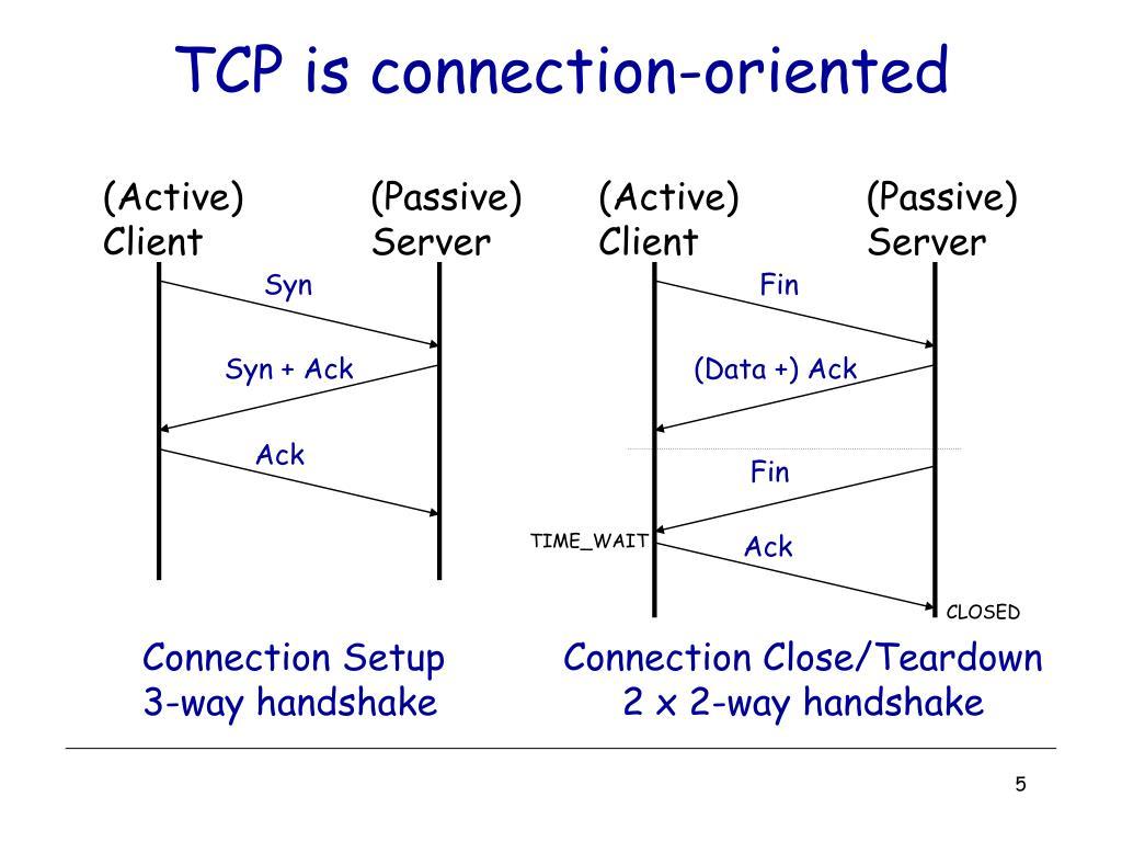 Tcp Retransmit Timeout F5