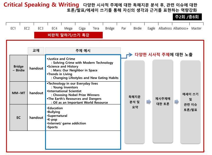 Critical Speaking & Writing