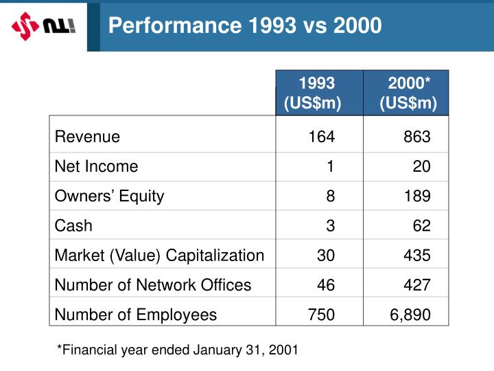 Performance 1993 vs 2000