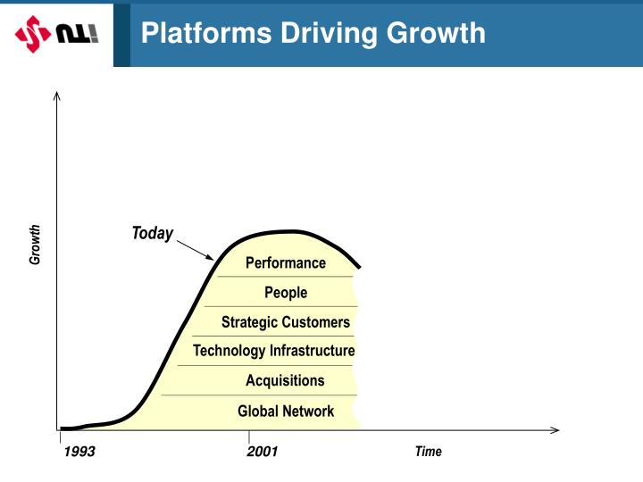 Platforms driving growth