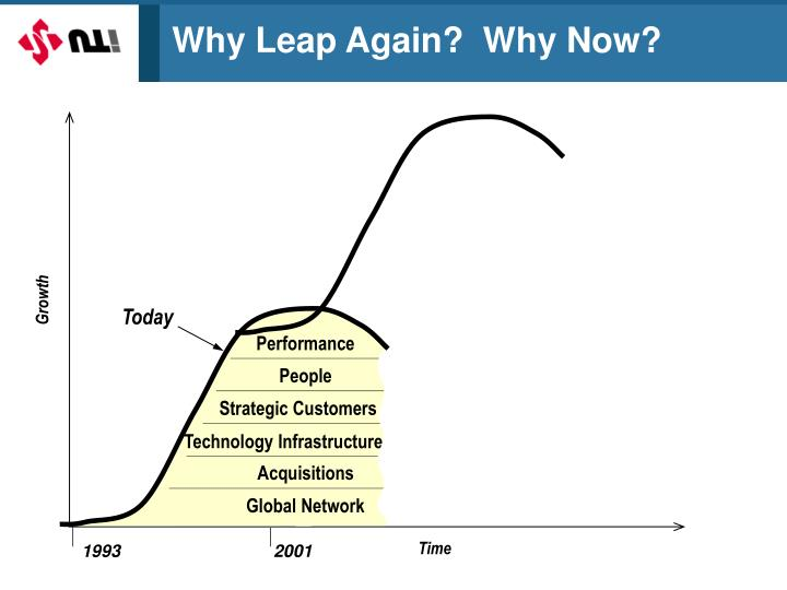 Why Leap Again?  Why Now?