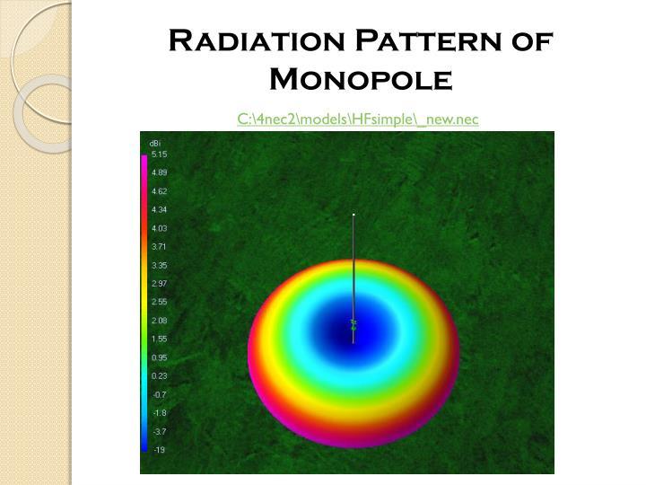 Radiation Pattern of Monopole