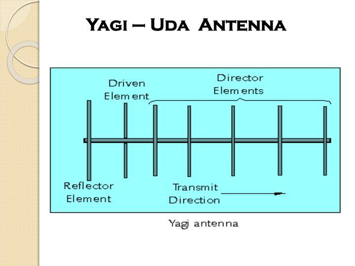 Yagi – Uda  Antenna