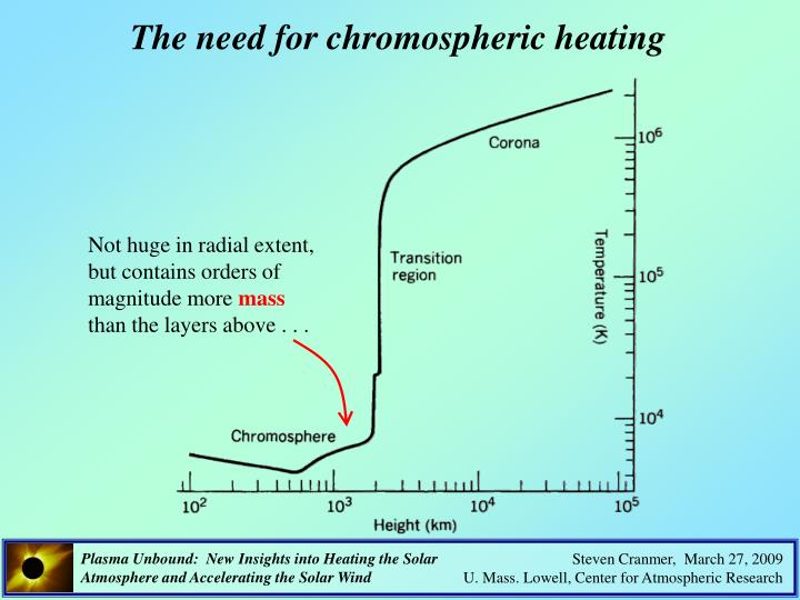 The need for chromospheric heating
