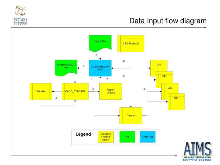 Data Input flow diagram