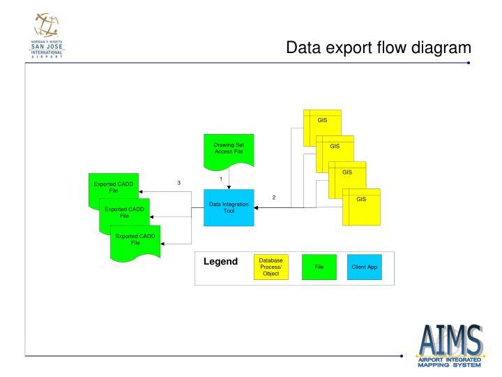 Data export flow diagram