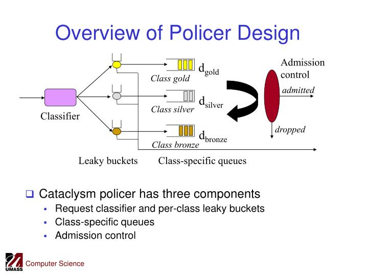 Overview of Policer Design