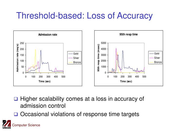 Threshold-based: Loss of Accuracy