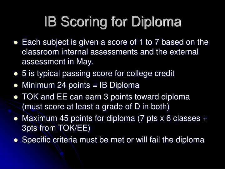 IB Scoring for Diploma