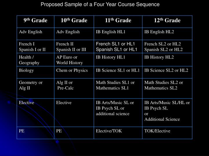 Proposed Sample of a Four Year Course Sequence