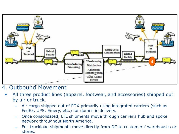 4. Outbound Movement