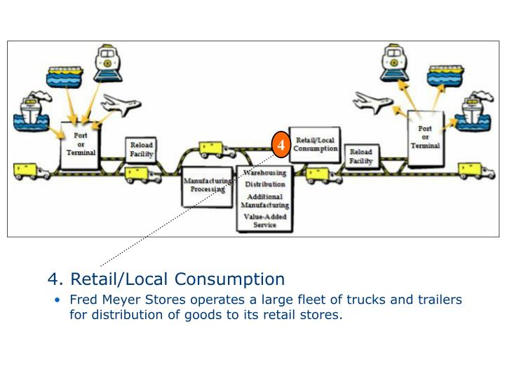 4. Retail/Local Consumption