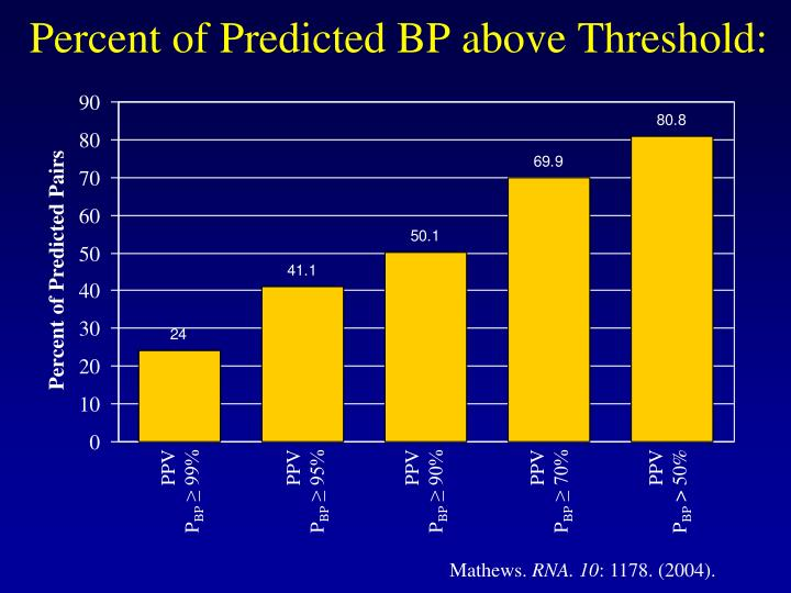 Percent of Predicted BP above Threshold: