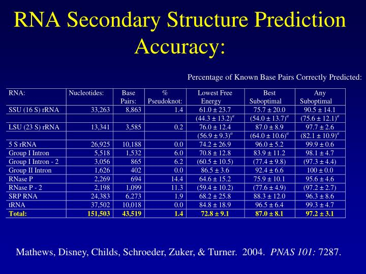 RNA Secondary Structure Prediction Accuracy: