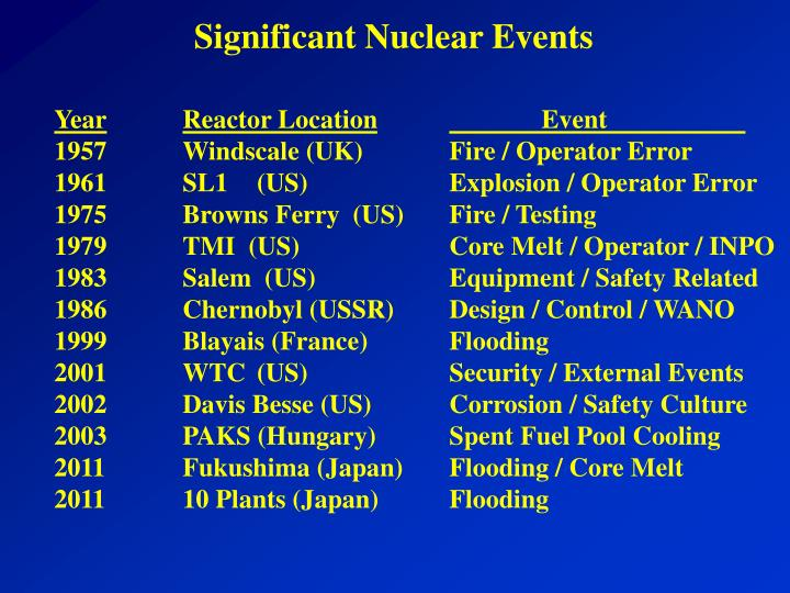Significant Nuclear Events