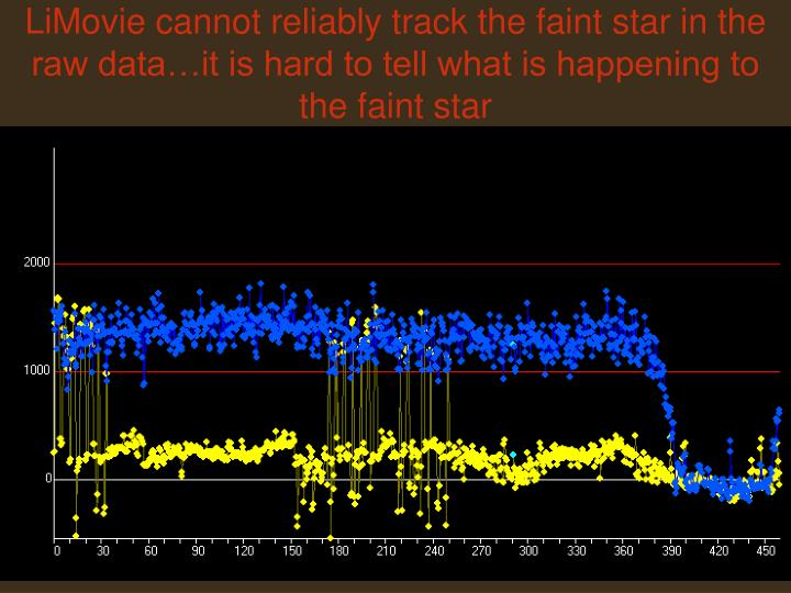 LiMovie cannot reliably track the faint star in the raw data…it is hard to tell what is happening to the faint star