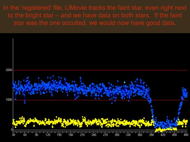In the 'registered' file, LiMovie tracks the faint star, even right next to the bright star – and we have data on both stars.  If the faint star was the one occulted, we would now have good data.