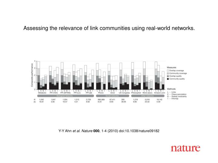 Assessing the relevance of link communities using real-world networks.