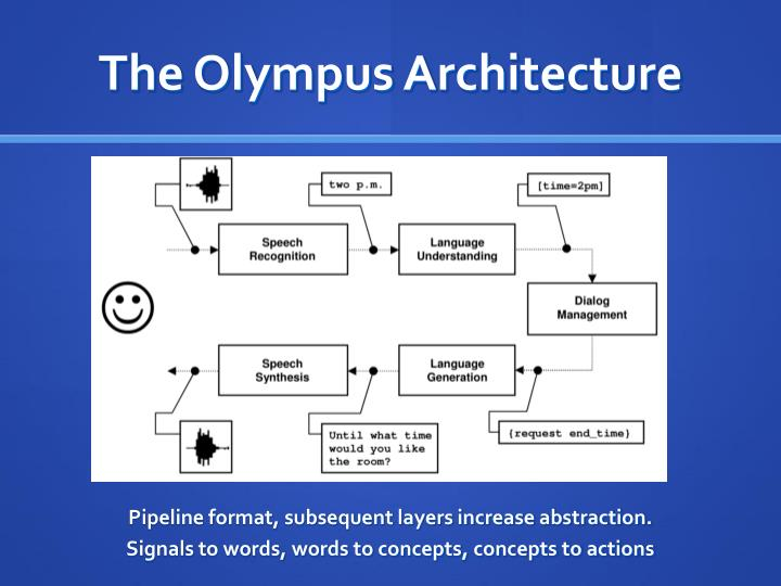 The Olympus Architecture