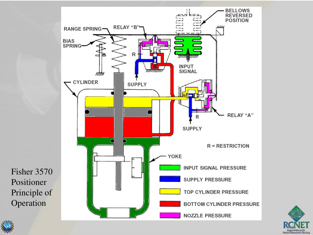 PPT - Air Operated Valve Calibration NMV21 PowerPoint