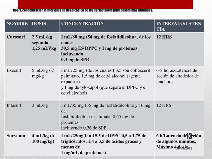 Dosis, concentración e intervalos de dosificación de los surfactantes pulmonares más utilizados