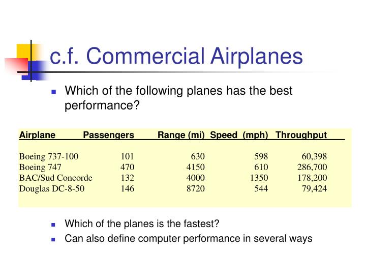C f commercial airplanes