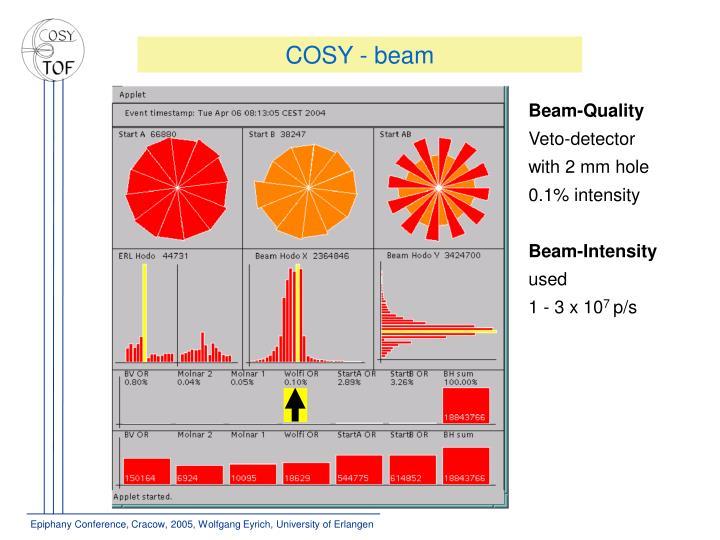 COSY - beam